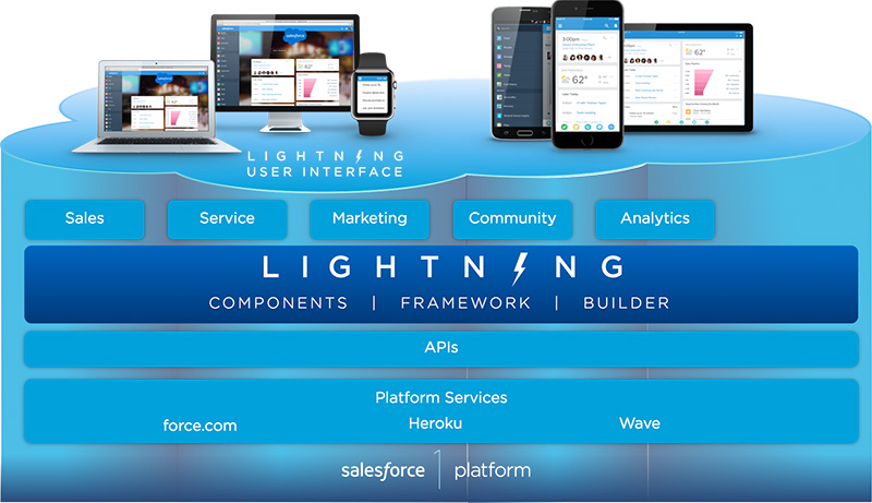 Lightning Layer of Salesforce